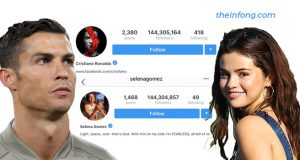 Cristiano Ronaldo Beats Selena Gomez as the Most Followed Instagram User